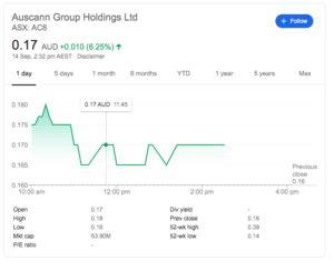 A Quick Look At Some Aussie Stocks Post TGA Interim Decision Re Cannabis & Poisons Standard