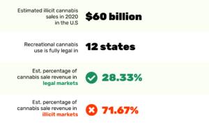 Americans will spend $60 billion on illicit marijuana this year, report says