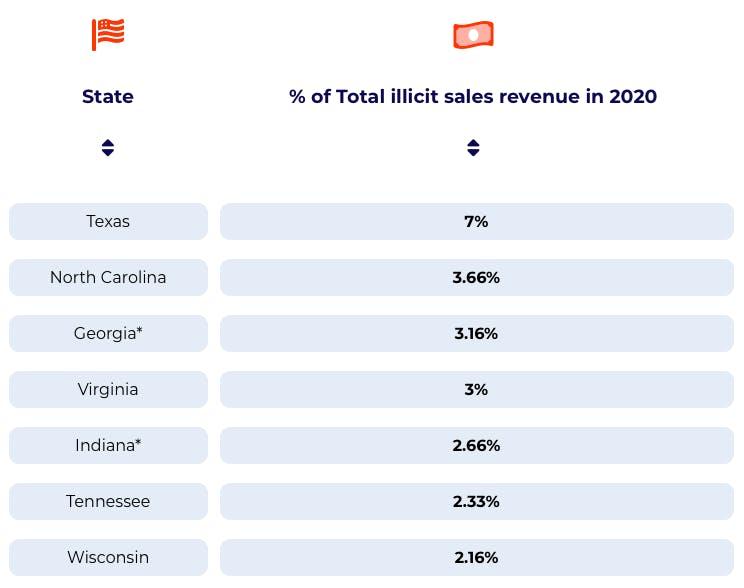 states-illegal-marijuana-sales-rank