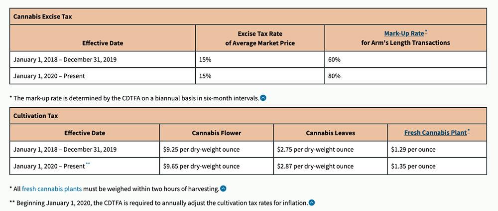 Cannabis-Excize-Tax