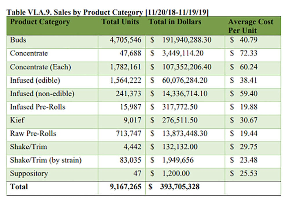 Marijuana-Retail-Sales-over-2019