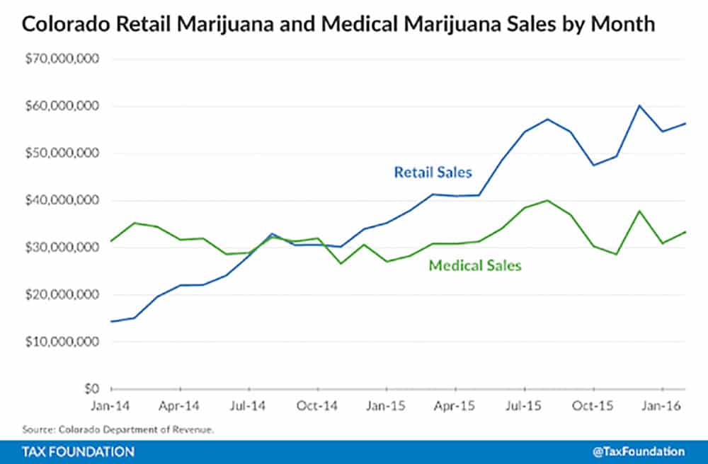 Colorado-Retail-and-Medical-Marijuana-Sales-by-Month