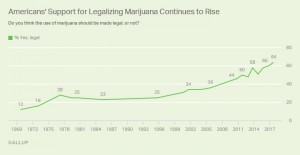 U.S.: Record-High Support for Legalizing Cannabis Use, Gallup Poll Finds