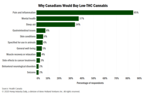 Chart: Pain, inflammation top reasons why low-THC cannabis interests Canadians