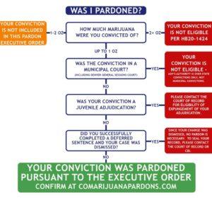 Colorado Governor Pardons Thousands Of Pot Convictions