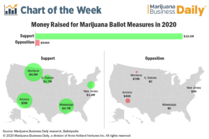 Marijuana legalization proponents outraising opponents 36-to-1 in 2020