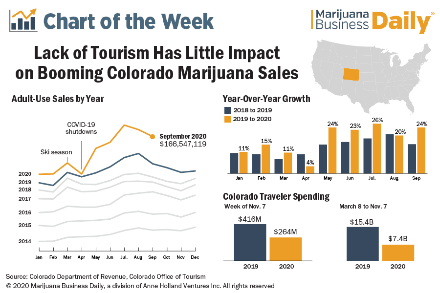 Chart showing growth in Colorado marijuana sales