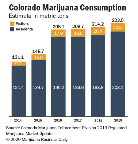 Chart showing Colorado marijuana consumption
