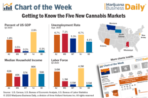 Getting to know the five new cannabis markets that voters have legalized