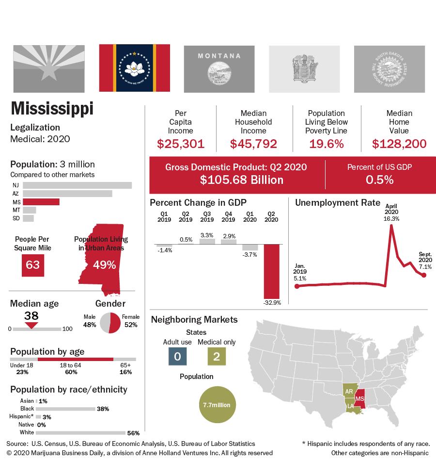 A chart showing Mississippi key indicators