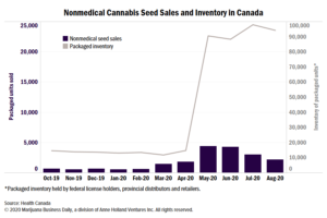 Grow-your-own cannabis businesses in Canada enjoy record sales, too
