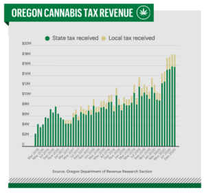 Oregon cannabis tax revenue up 45% in first quarter of fiscal year