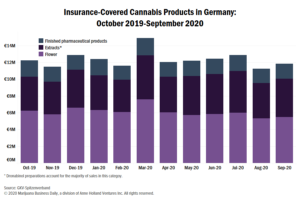 Insurance-covered medical cannabis reimbursements decline again in Germany