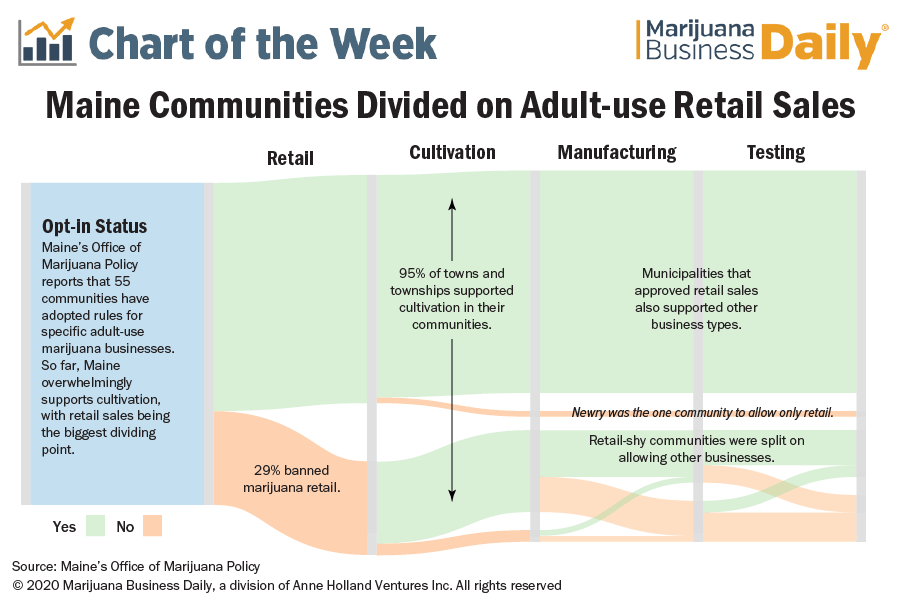 A sankey diagram showing how municipalities opted in for adult use marijuana retail, cultivation, manufacturing and testing.