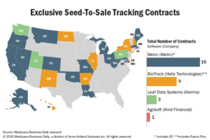 Metrc sees new seed-to-sale tracking markets, welcomes cannabis industry's 'constructive criticism'