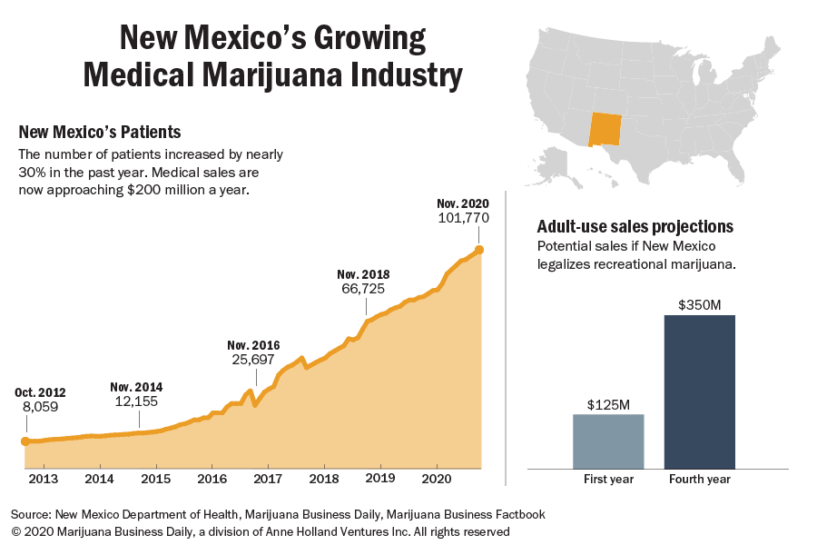 Chart showing the growing medical marijuana industry in New Mexico