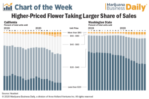 Premium-priced cannabis products take a larger share of overall flower sales
