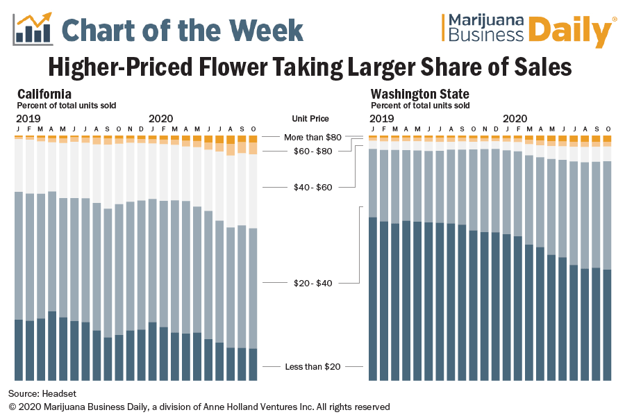 Chart showing higher priced flower is taking a larger share of the market