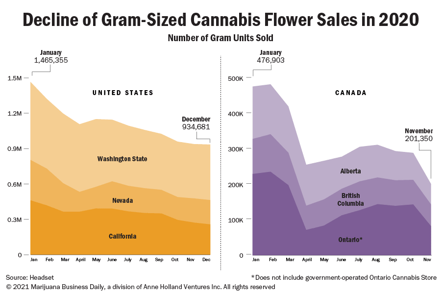 Chart showing the decline of gram-sized flower sales in the US and Canada in 2020