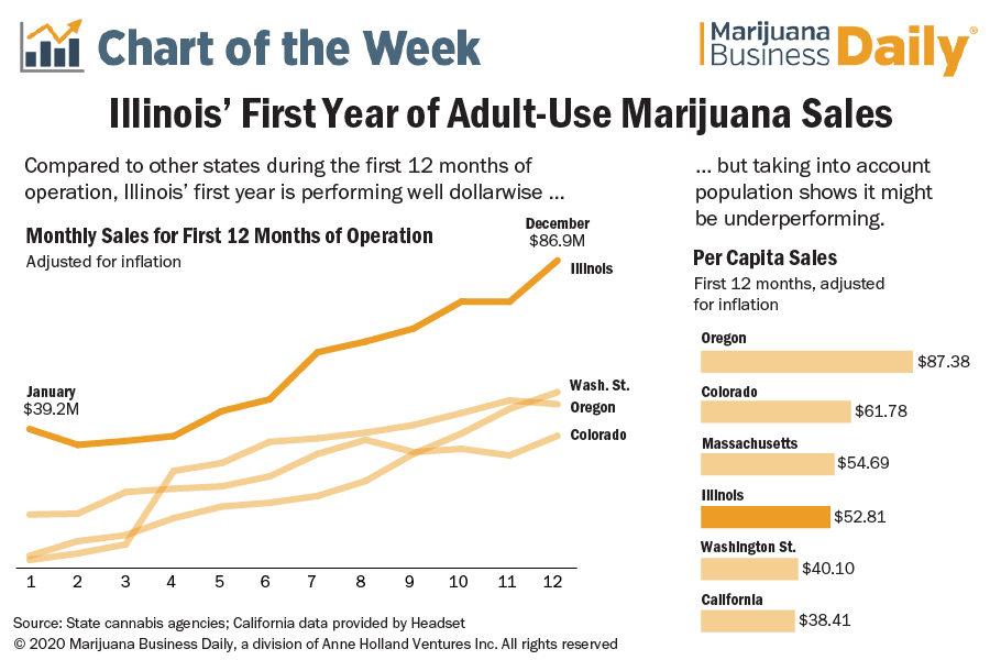 Chart showing Illinois first year recreational marijuana sales and how it might be underperforming