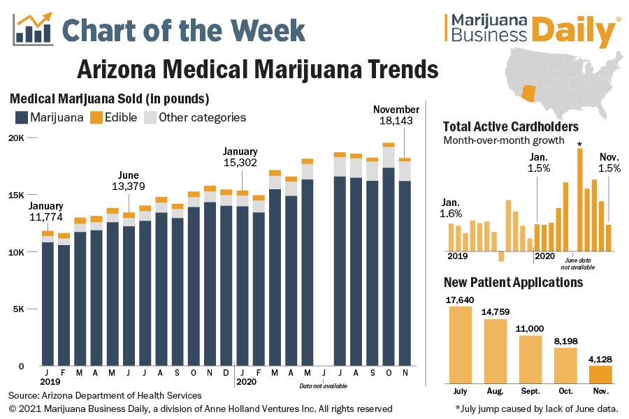 Chart showing Arizona medical marijuana trends