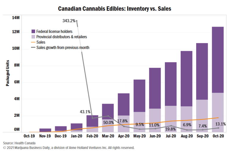 Canada cannabis cultivation, Canada's 'croptober' surge pushes cannabis inventory over 1 million kilograms