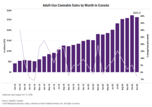Canadian cannabis sales slip in most provinces in November