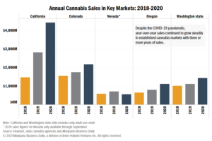 Cannabis sales records smashed or set in 2020, and insiders expect the gains to continue