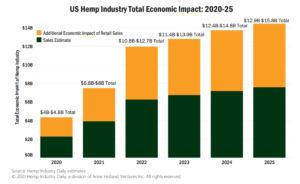 Chart: Hemp's economic impact to US economy could near $16 billion by 2025