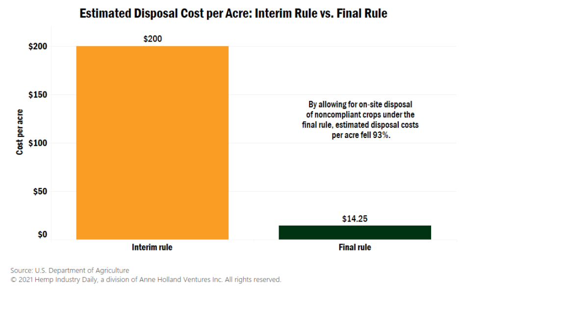 , Chart: Making sense of USDA's new rules for disposing of hot hemp