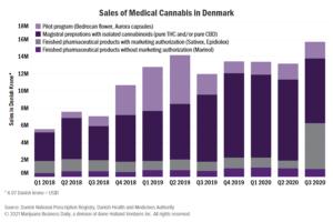 Denmark medical cannabis sales post a positive quarter thanks to Epidiolex