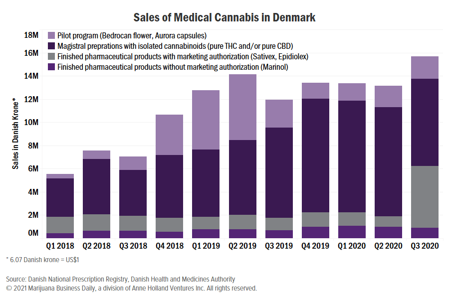 Denmark medical cannabis, Denmark medical cannabis sales post a positive quarter thanks to Epidiolex
