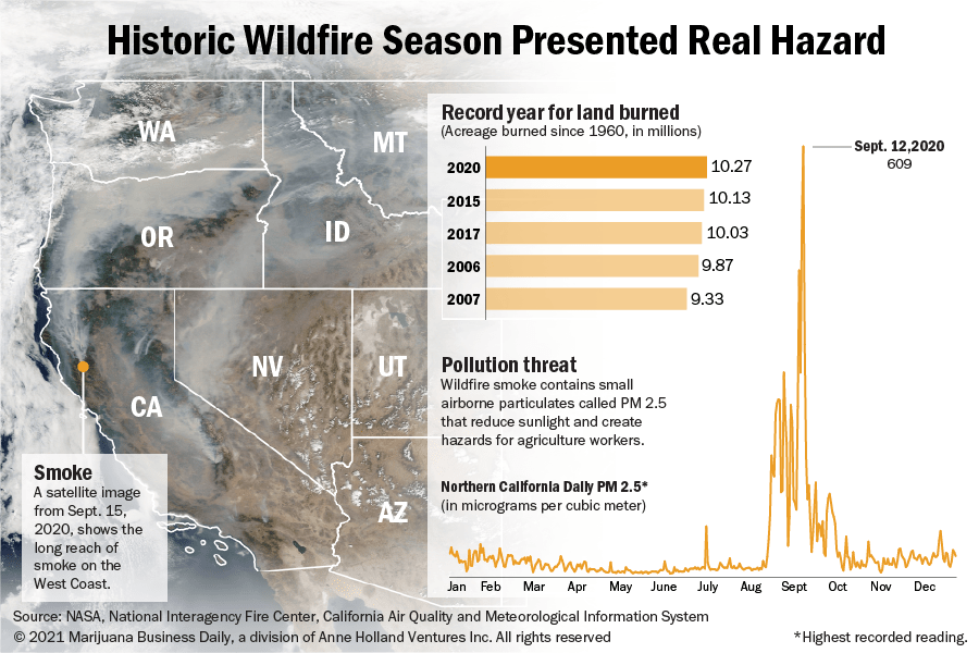 Chart showing historic wildfire season for 2020