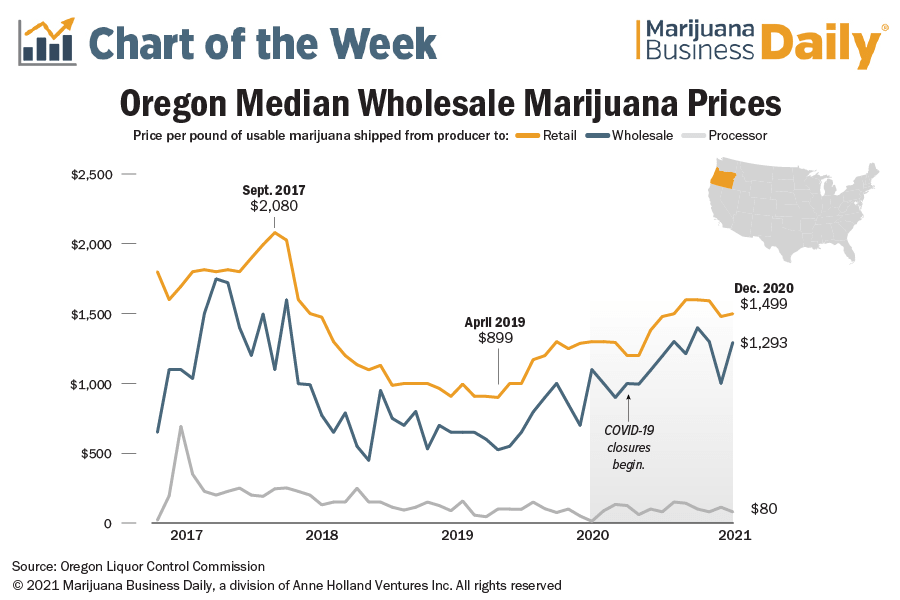 Chart showing median wholesale prices in Oregon