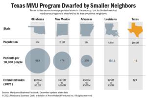 Texas medical marijuana operators 'push but not shove' to expand state's limited MMJ program
