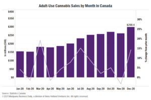 Canada tallies CA$2.6B in cannabis sales for 2020, up 120% over 2019