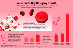 Cannabis topicals make big gains around Valentine's Day; beverages, edibles see a bump, too