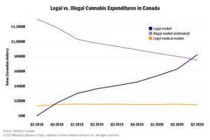 Legal recreational cannabis sales in Canada outstrip illicit spending for first time