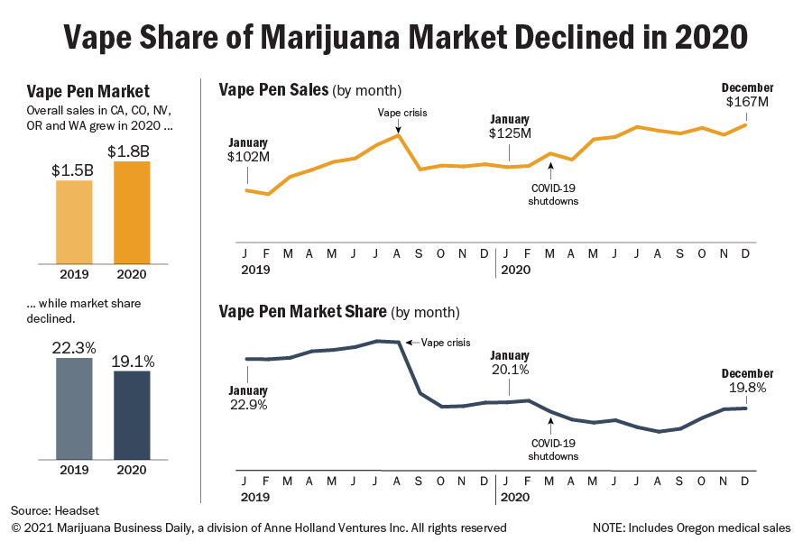 Chart showing that while overall marijuana vape sales rose in 2020, market share declined