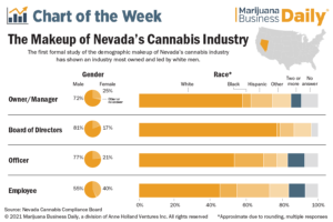 Nevada's cannabis industry lacks diversity, especially in ownership, survey shows