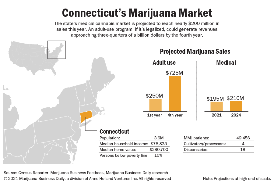 A map and chart showing projected adult-use and medical marijuana sales in Connecticut.