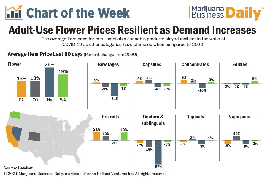 Chart showing change in retail adult-use marijuana prices per category for California, Colorado, Nevada, and Washington state. Flower and pre-roll grew, the rest were a mixed bag depending on state.