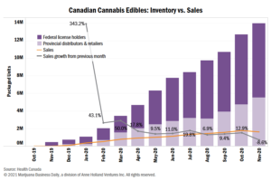 Sales of Canadian cannabis edibles, extracts fall for first time
