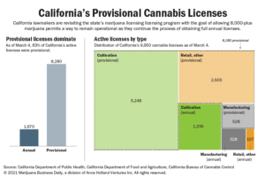 California's provisional marijuana licensing crisis resurfaces, possibly disrupting thousands of MJ companies