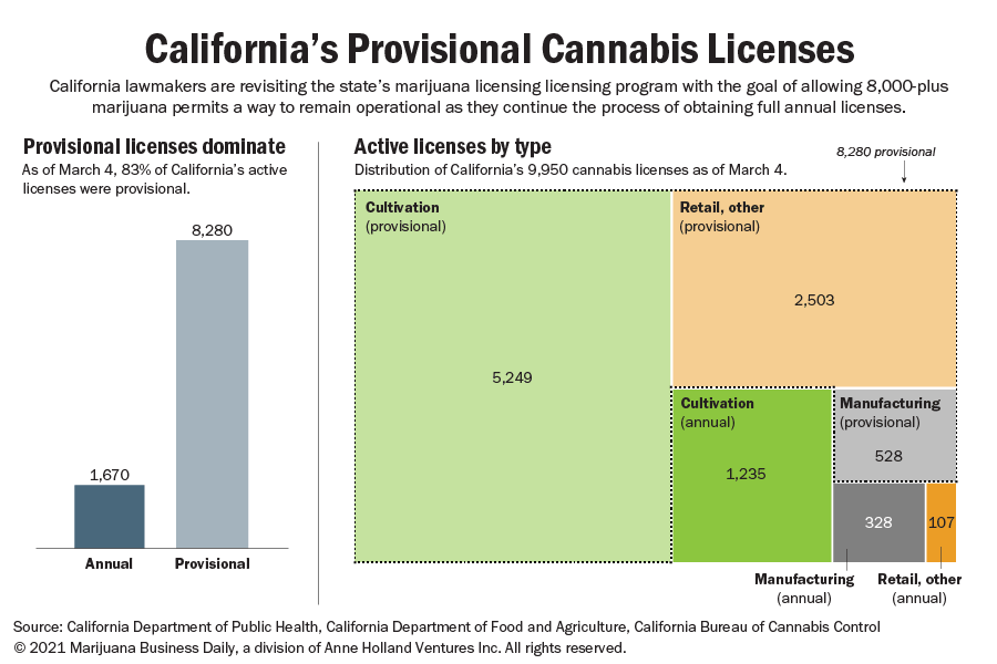 Chart showing the distribution of California provisional licenses as of March 4, 2021.