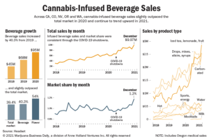 Cannabis-infused beverage sales up 40%, helped by consumers seeking convenient products