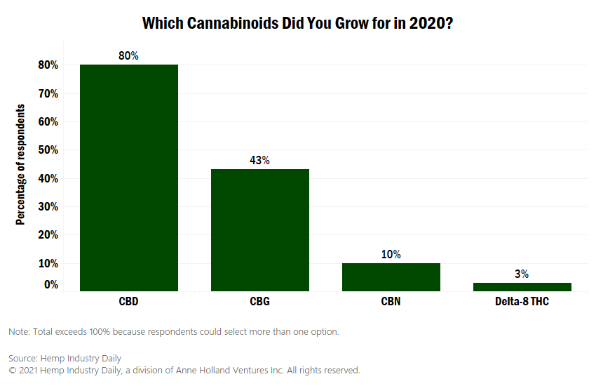 delta-8 THC | Hemp Factbook, Chart: Despite buzz around delta-8 THC, cannabinoid cultivation dominated by CBD, CBG