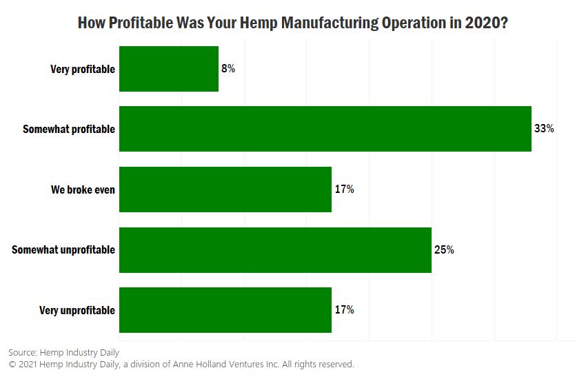 hemp manufacturer profits, Chart: Significant profits still elusive for hemp manufacturers