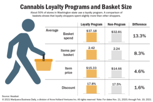 Customer loyalty programs offer clear benefits for cannabis stores