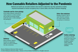 How a year of COVID-19 forced positive change for cannabis retailers